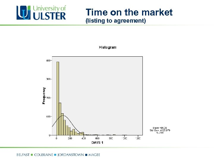Time on the market (listing to agreement)