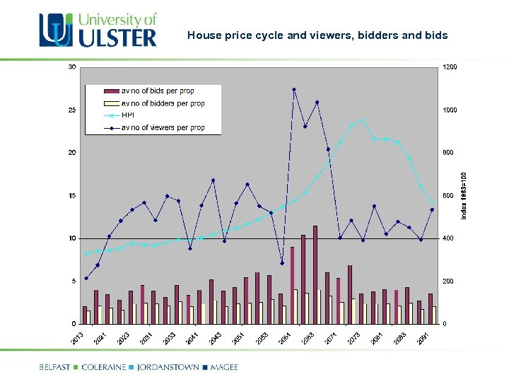 House price cycle and viewers, bidders and bids