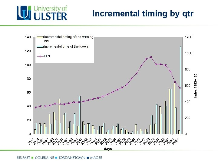 Incremental timing by qtr