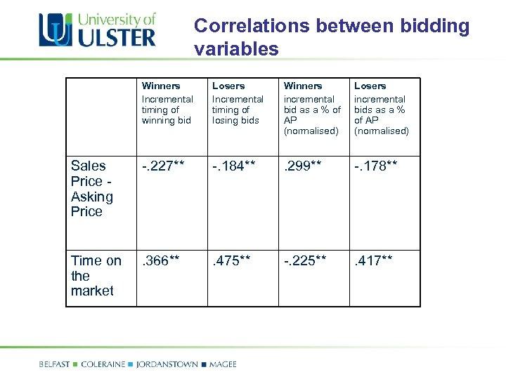 Correlations between bidding variables Winners Incremental timing of winning bid Losers Incremental timing of