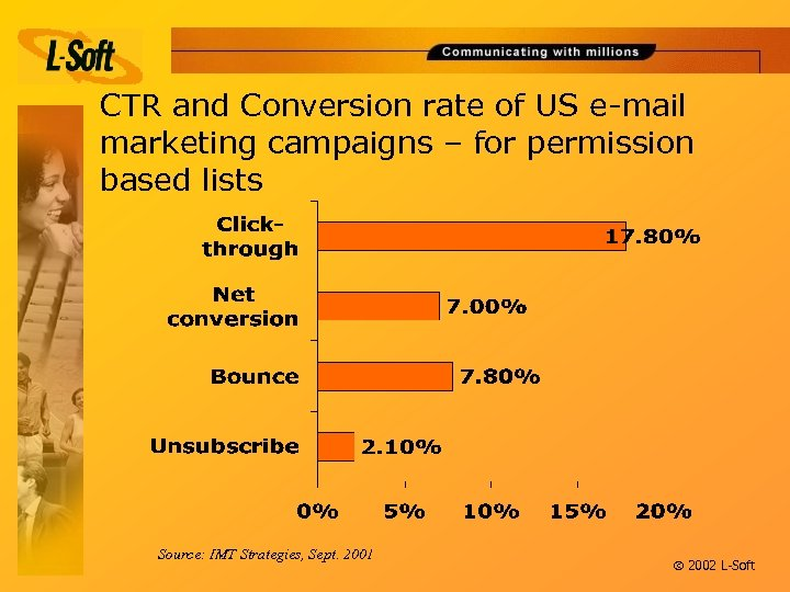 CTR and Conversion rate of US e-mail marketing campaigns – for permission based lists