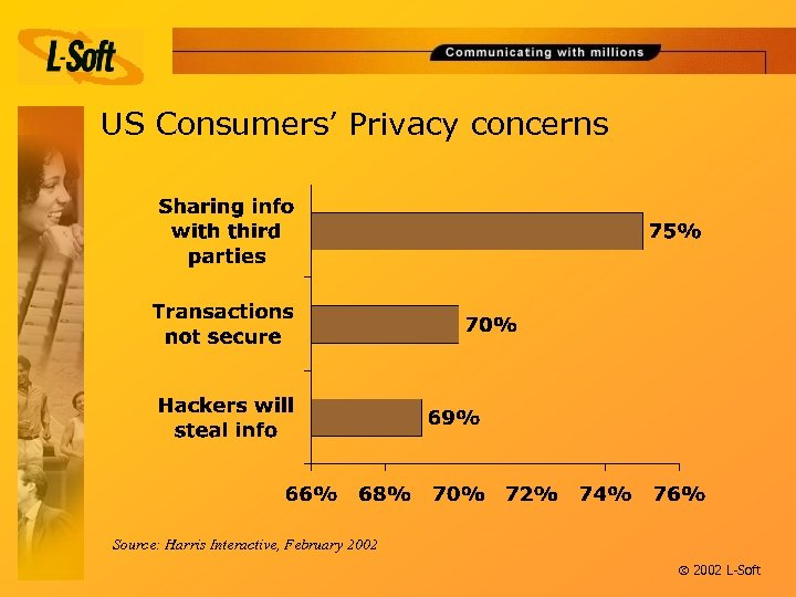 US Consumers' Privacy concerns Source: Harris Interactive, February 2002 ã 2002 L-Soft
