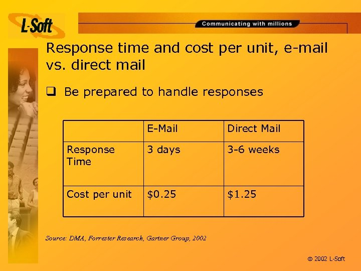 Response time and cost per unit, e-mail vs. direct mail q Be prepared to