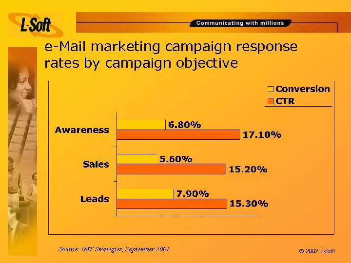 e-Mail marketing campaign response rates by campaign objective Source: IMT Strategies, September 2001 ã
