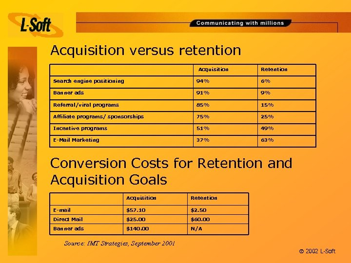 Acquisition versus retention Acquisition Retention Search engine positioning 94% 6% Banner ads 91% 9%