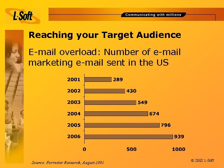 Reaching your Target Audience E-mail overload: Number of e-mail marketing e-mail sent in the