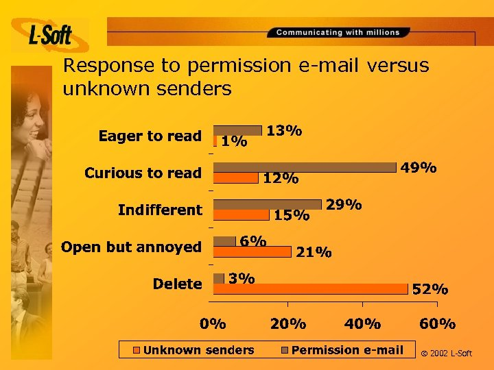 Response to permission e-mail versus unknown senders ã 2002 L-Soft