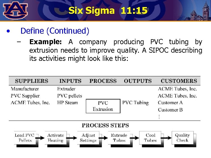 Six Sigma 11: 15 • Define (Continued) – Example: A company producing PVC tubing