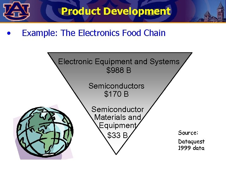 Product Development • Example: The Electronics Food Chain Electronic Equipment and Systems $988 B