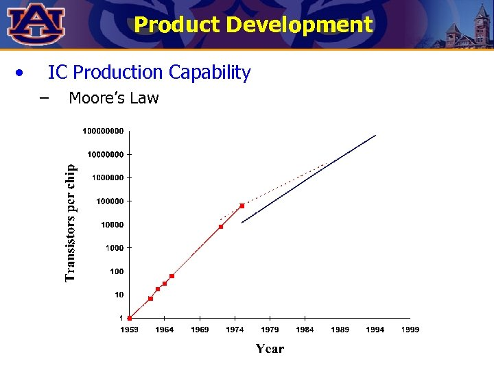 Product Development • IC Production Capability – Moore's Law