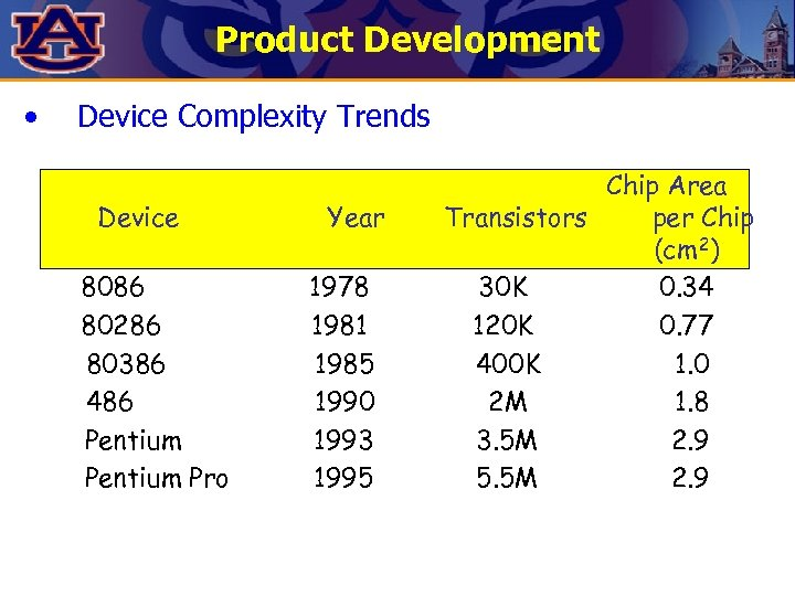 Product Development • Device Complexity Trends Device 8086 80286 80386 486 Pentium Pro Year