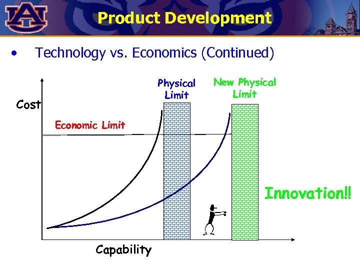 Product Development • Technology vs. Economics (Continued) Physical Limit Cost New Physical Limit Economic
