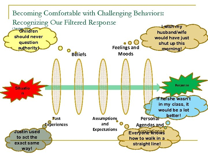 Becoming Comfortable with Challenging Behaviors: Recognizing Our Filtered Response I wish my ( Larrivee,