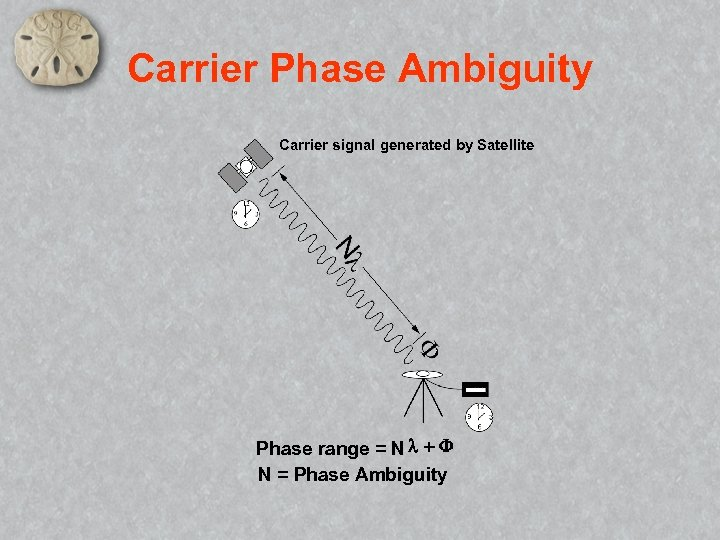 Carrier Phase Ambiguity Carrier signal generated by Satellite Phase range = N l +