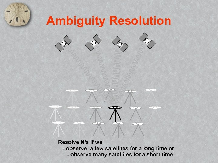 Ambiguity Resolution Resolve N's if we - observe a few satellites for a long