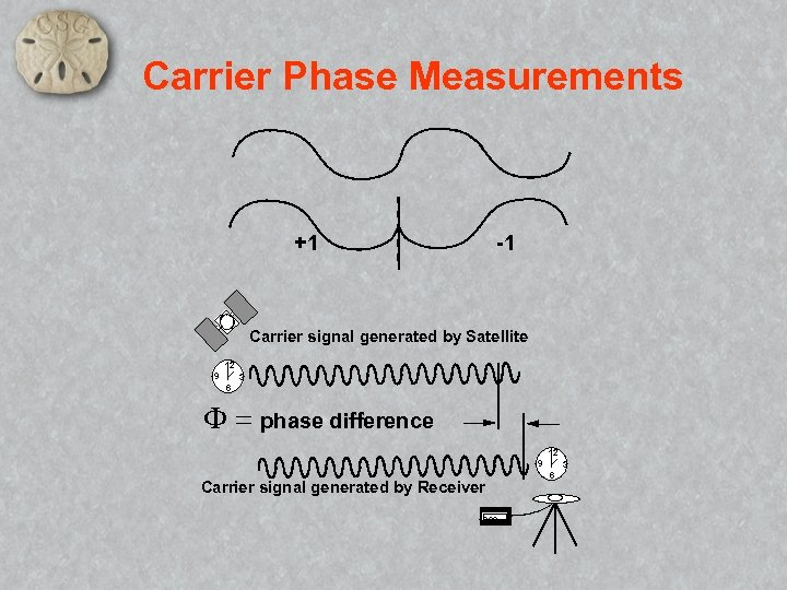 Carrier Phase Measurements +1 -1 Carrier signal generated by Satellite 12 9 3 6