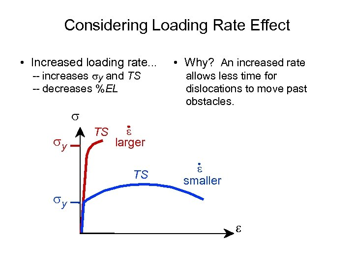 Considering Loading Rate Effect • Increased loading rate. . . -- increases y and