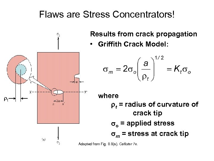 Flaws are Stress Concentrators! Results from crack propagation • Griffith Crack Model: t where