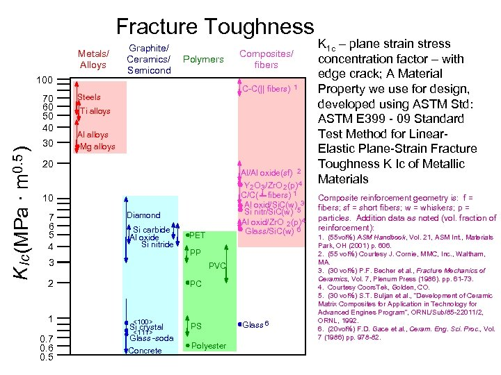 Fracture Toughness Metals/ Alloys 100 K Ic (MPa · m 0. 5 ) 70