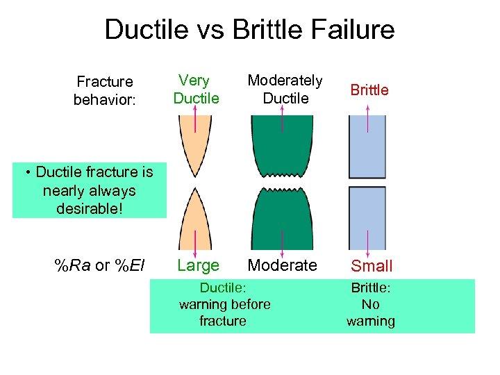 Ductile vs Brittle Failure Fracture behavior: Very Ductile Moderately Ductile Brittle Large Moderate Small