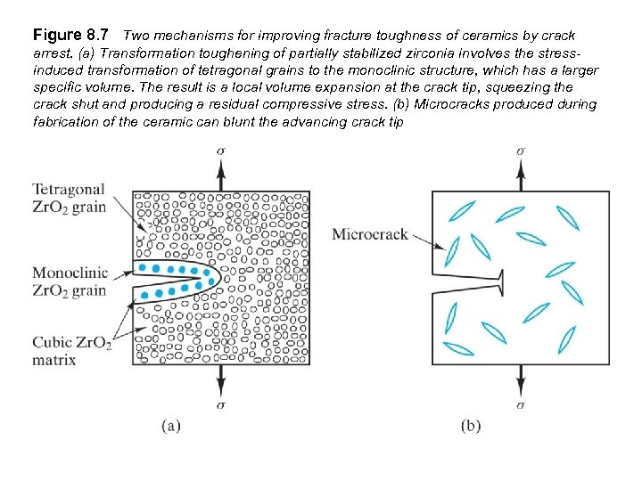 Figure 8. 7 Two mechanisms for improving fracture toughness of ceramics by crack arrest.