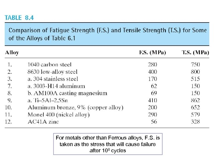 For metals other than Ferrous alloys, F. S. is taken as the stress that