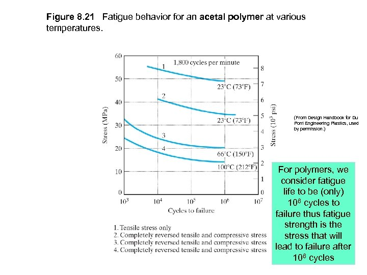 Figure 8. 21 Fatigue behavior for an acetal polymer at various temperatures. (From Design