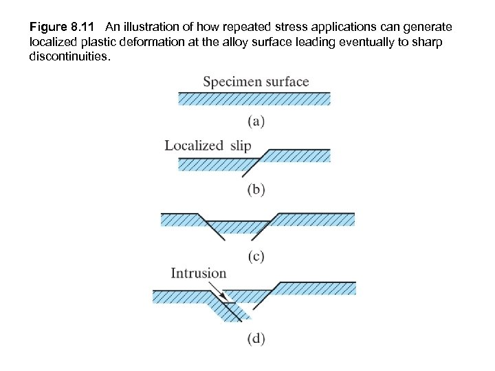 Figure 8. 11 An illustration of how repeated stress applications can generate localized plastic
