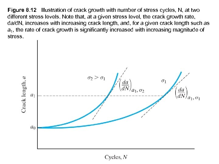Figure 8. 12 Illustration of crack growth with number of stress cycles, N, at