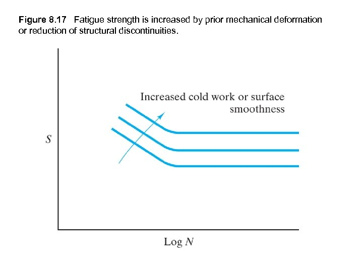 Figure 8. 17 Fatigue strength is increased by prior mechanical deformation or reduction of