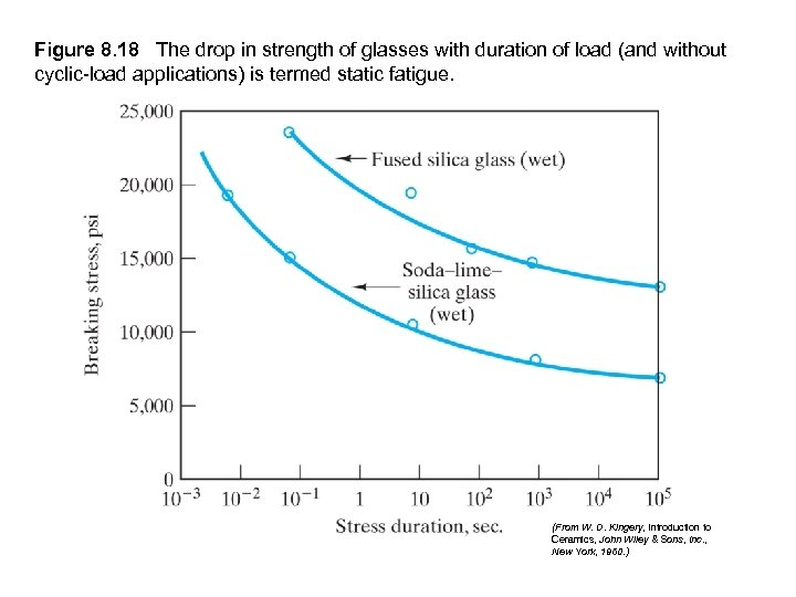 Figure 8. 18 The drop in strength of glasses with duration of load (and