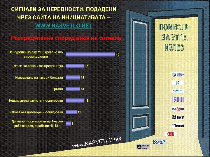 СИГНАЛИ ЗА НЕРЕДНОСТИ, ПОДАДЕНИ ЧРЕЗ САЙТА НА ИНИЦИАТИВАТА – WWW. NASVETLO. NET Разпределение според