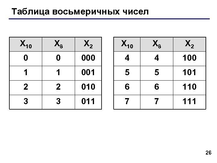 Таблица восьмеричных чисел X 10 X 8 X 2 0 0 000 4 4