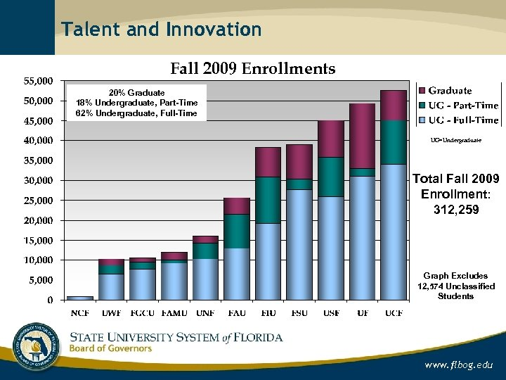 Talent and Innovation Fall 2009 Enrollments 20% Graduate 18% Undergraduate, Part-Time 62% Undergraduate, Full-Time