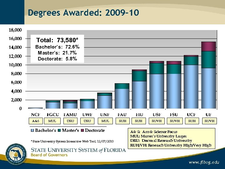 Degrees Awarded: 2009 -10 Total: 73, 580* Bachelor's: 72. 6% Master's: 21. 7% Doctorate:
