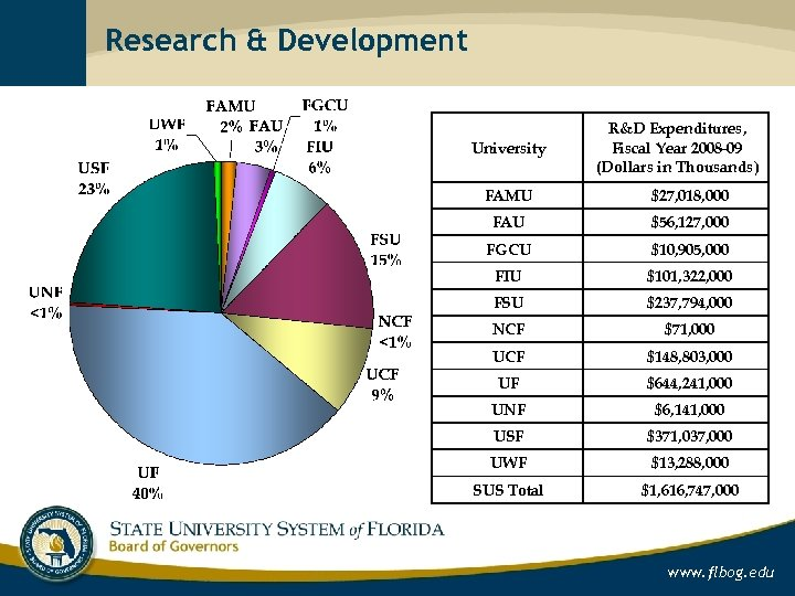 Research & Development University R&D Expenditures, Fiscal Year 2008 -09 (Dollars in Thousands) FAMU