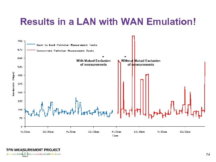 Results in a LAN with WAN Emulation! 14