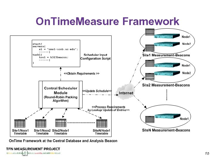 On. Time. Measure Framework 15