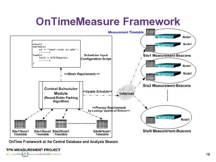On. Time. Measure Framework 16
