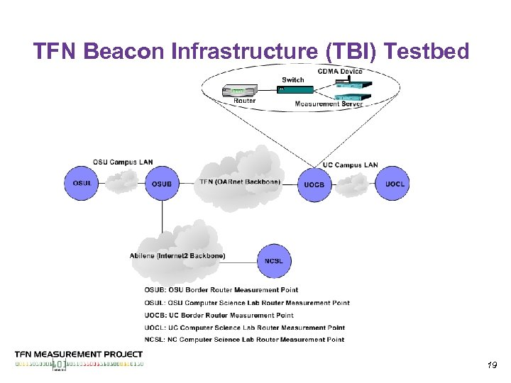 TFN Beacon Infrastructure (TBI) Testbed 19