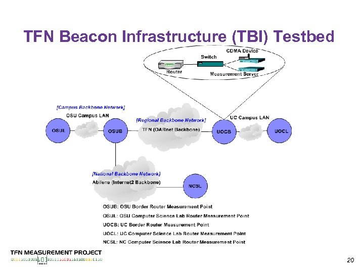 TFN Beacon Infrastructure (TBI) Testbed 20