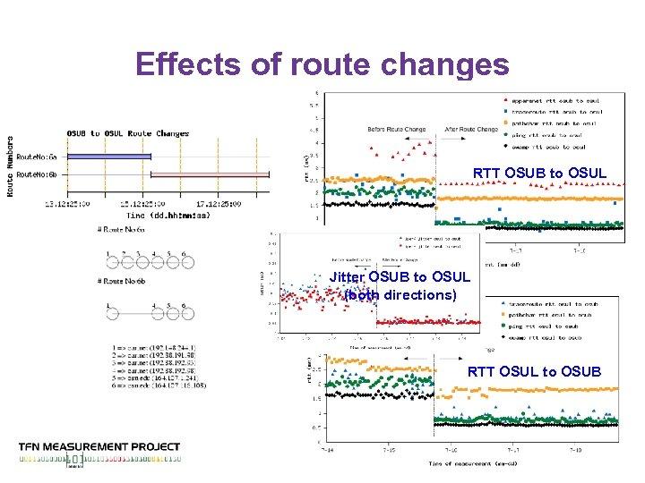 Effects of route changes RTT OSUB to OSUL Jitter OSUB to OSUL (both directions)