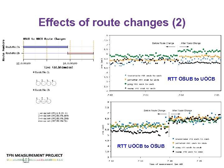 Effects of route changes (2) RTT OSUB to UOCB RTT UOCB to OSUB 25