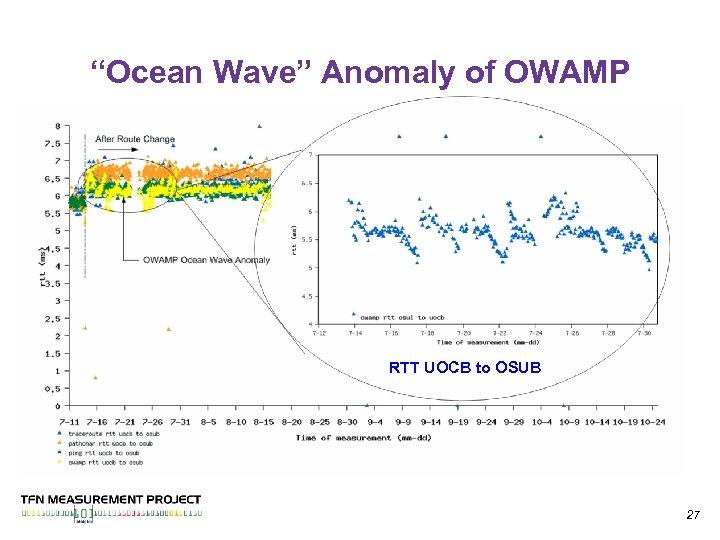 """""""Ocean Wave"""" Anomaly of OWAMP RTT UOCB to OSUB 27"""