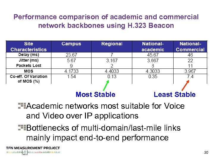 Performance comparison of academic and commercial network backbones using H. 323 Beacon Most Stable