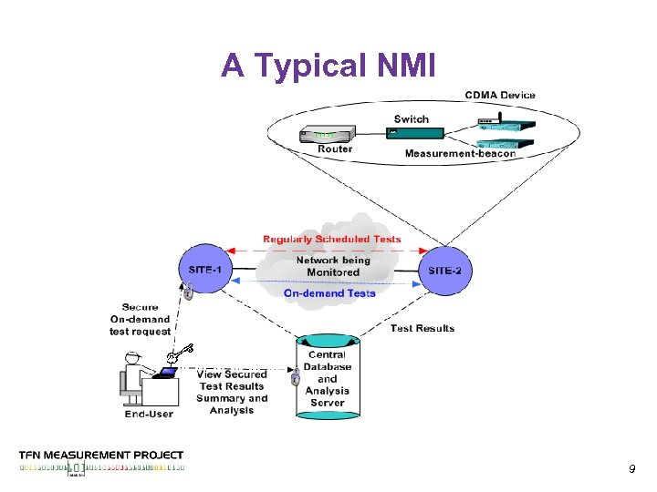 A Typical NMI 9