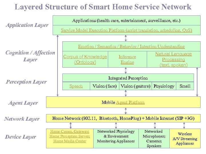 Layered Structure of Smart Home Service Network Applications (health care, entertainment, surveillance, etc. )