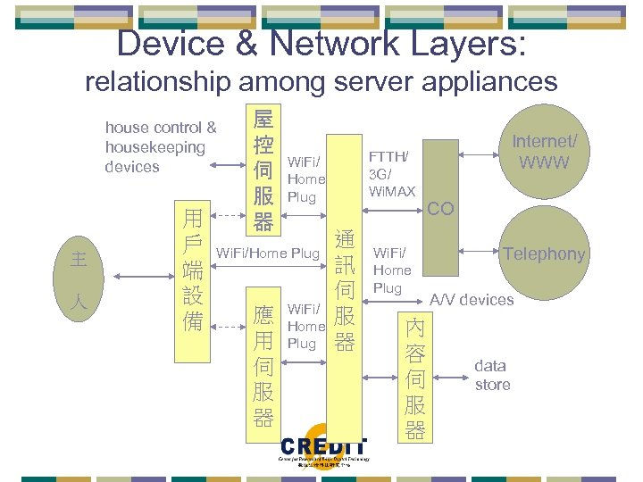 Device & Network Layers: relationship among server appliances house control & housekeeping devices 主