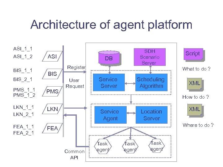 Architecture of agent platform ASI_1_1 ASI_1_2 BIS_1_1 BIS_2_1 ASI SDH Scenario Server DB Register
