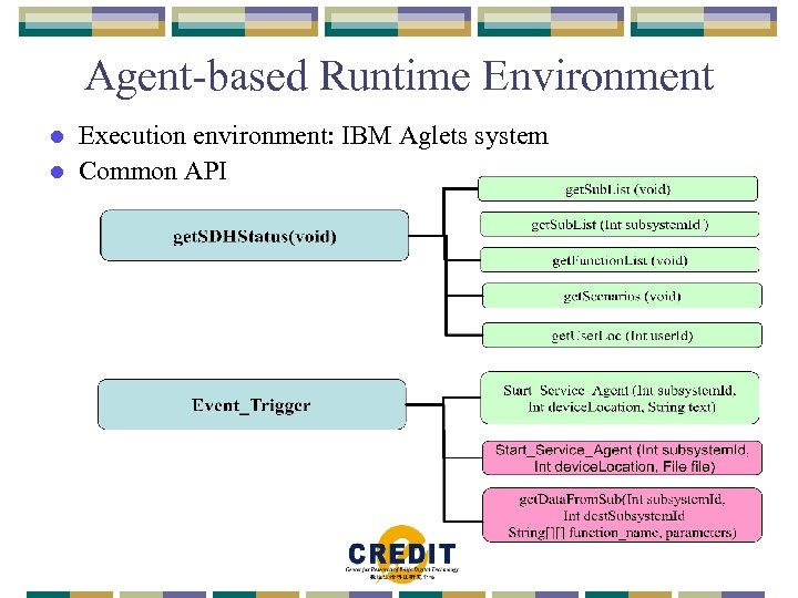 Agent-based Runtime Environment Execution environment: IBM Aglets system l Common API l